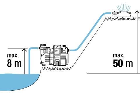 Köp hydroforpump & pumpautomat på HORNBACH.se