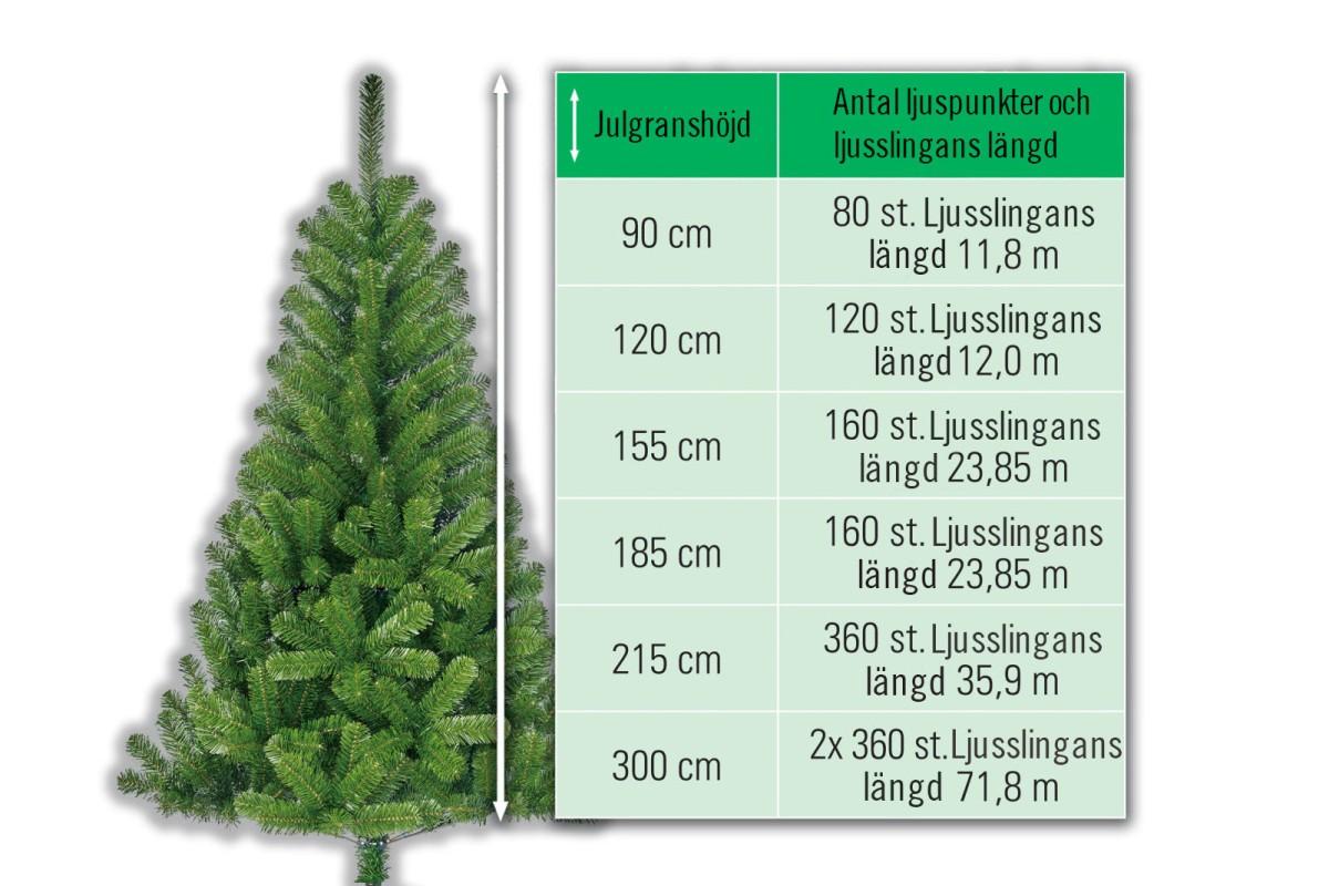 Antal ljuspunkter i julgranen